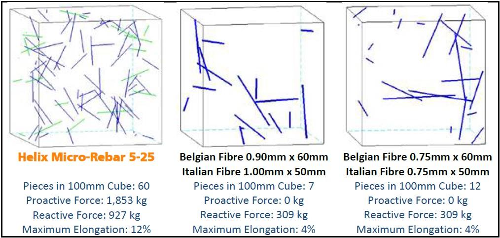 Helix Micro-Rebar vs. Hooked Steel Fibres: Piece Count