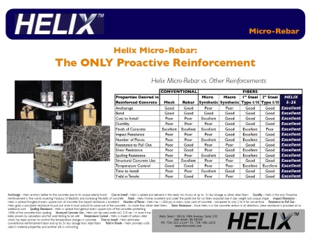 Helix Proactive Reinforcement